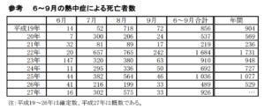 熱中症死亡数推移(厚生労働省データ)